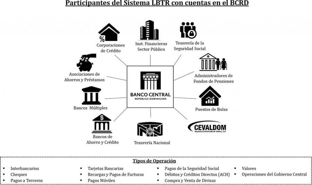 Sistema de Liquidación Bruta en Tiempo Real (LBTR)